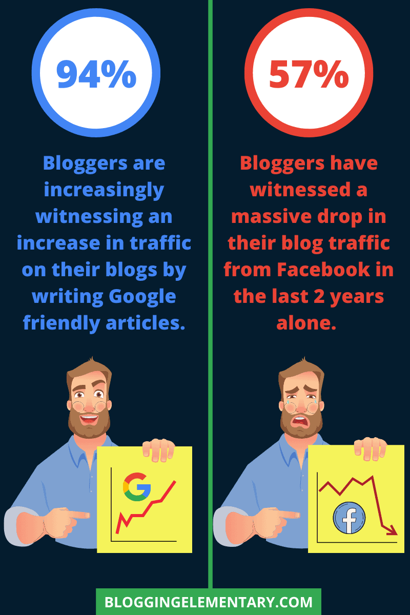 You Are Neglecting Organic Traffic Completely