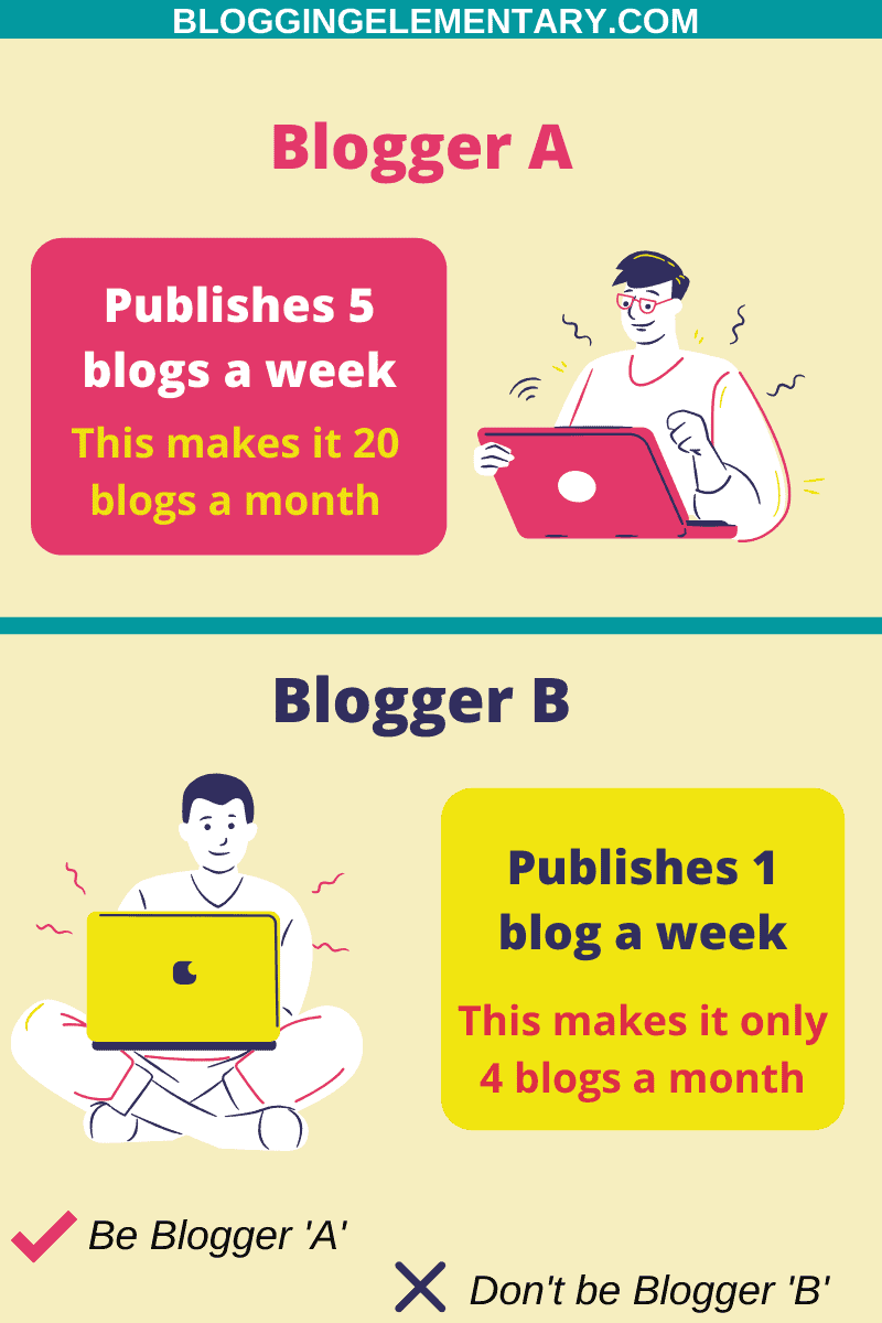 Frequency Of Publishing Blog Posts is Very Low