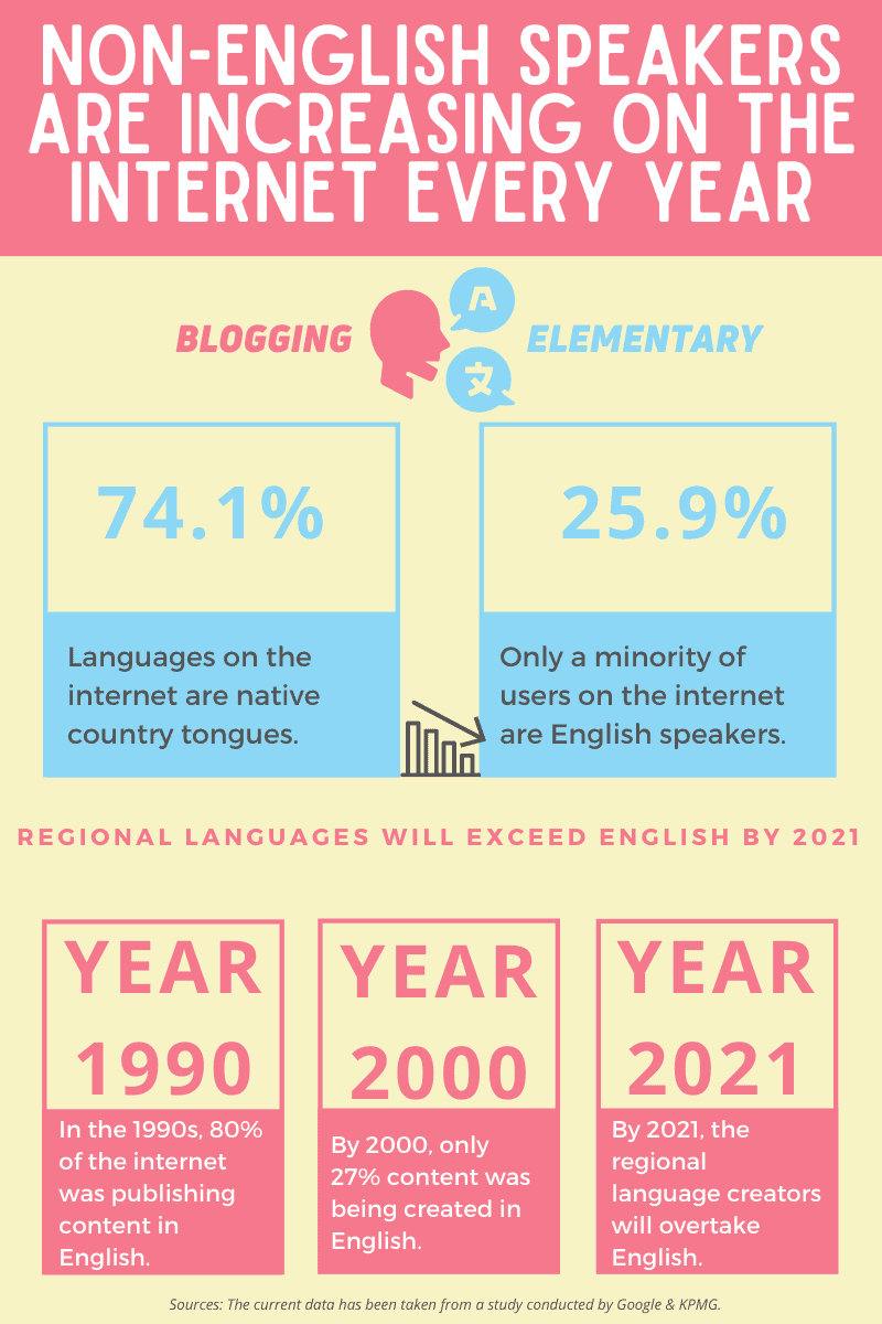 Advantages of blogging in your native tongue