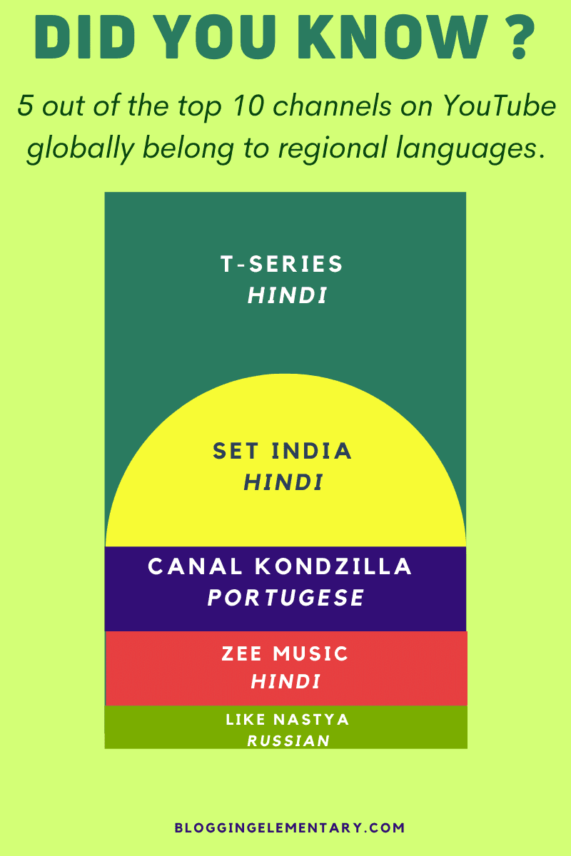 Advantages of blogging in your regional tongue